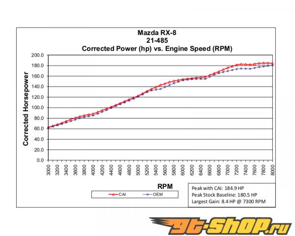 AEM Красный Cold Air Intake System Mazda RX8 1.3L R2 04-11
