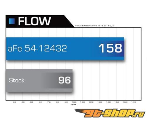 aFe Magnum Force Pro 5R Air Intake System VolksWagen Golf L5 2.5L 06-08
