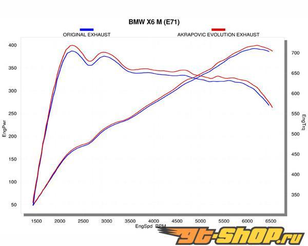 Akrapovic Evolution Титан Выхлопная система BMW X5M X6M 09-12