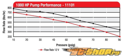 Aeromotive Tsunami Fuel Pump #20570