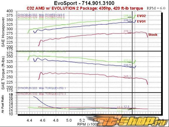 Evosport Evolution 2 Power Package Mercedes C32 AMG 2000+