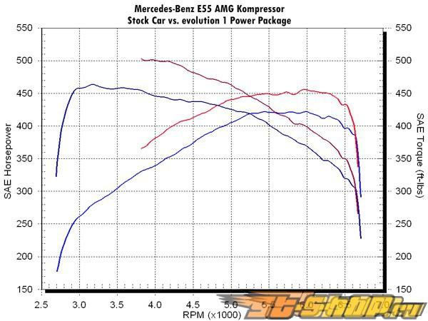 Evosport Evolution 1 Power Package Mercedes SL55 AMG 2003+