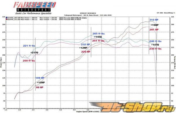Fabspeed Maxflo Competition Air Intake System Porsche 997 05-08