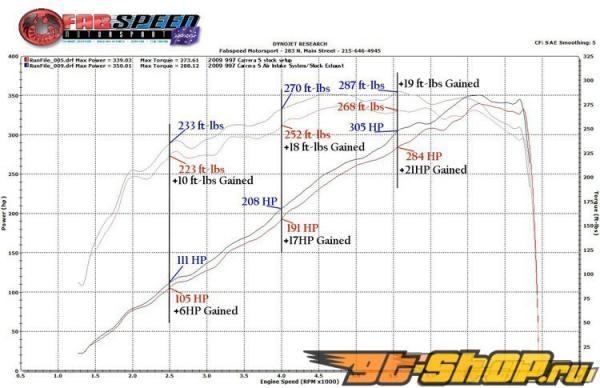 Fabspeed High Performance Air Intake System Porsche 997 incl S 09+