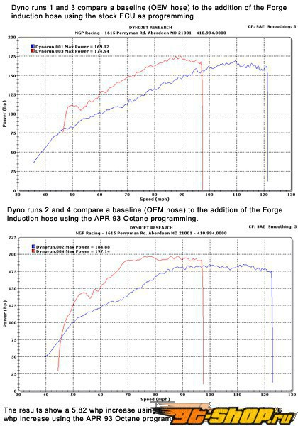 Forge Silicone Turbo Intake Hose VW Jetta 1.8T