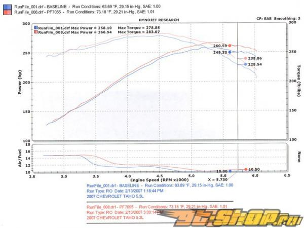 Injen Power Flow Intake Chevy Tahoe/Yukon 5.3L V8 2007