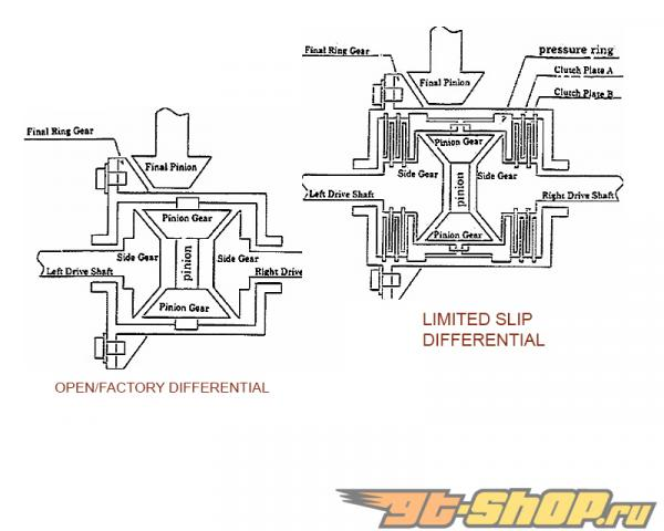 Kaaz Standard Limited Slip Differential|Basic| 1.5WAY CAM передний  Mazda MX-6 V6 2500cc KL SERIES 92-97