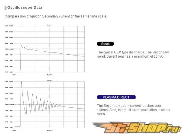 Okada Projects Coil-Over Plug Plasma Direct Audi A4 L4 Turbo 2.0L 06+