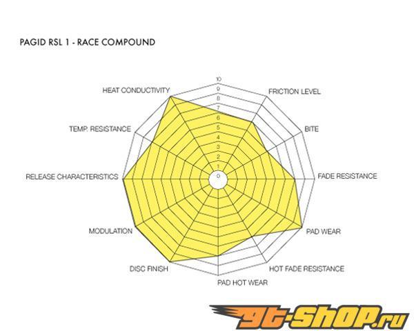 Pagid RSL1 Long Endurance Compound передние тормозные колодки Dodge Viper 92-02