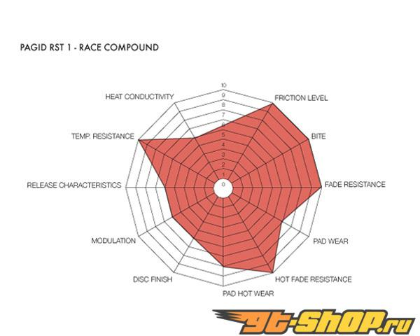Pagid RST1 High Friction Compound задние тормозные колодки Dodge Viper SRT-10 03-10