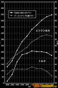 Tomei Neo Hard Tune Turbo комплект Nissan Skyline GT-R R34 RB26DETT 99-02